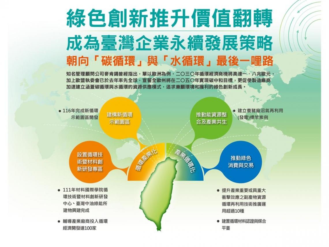朝向「碳循環」與「水循環」最後一哩路 綠色創新推升價值翻轉 成為臺灣企業永續發展策略