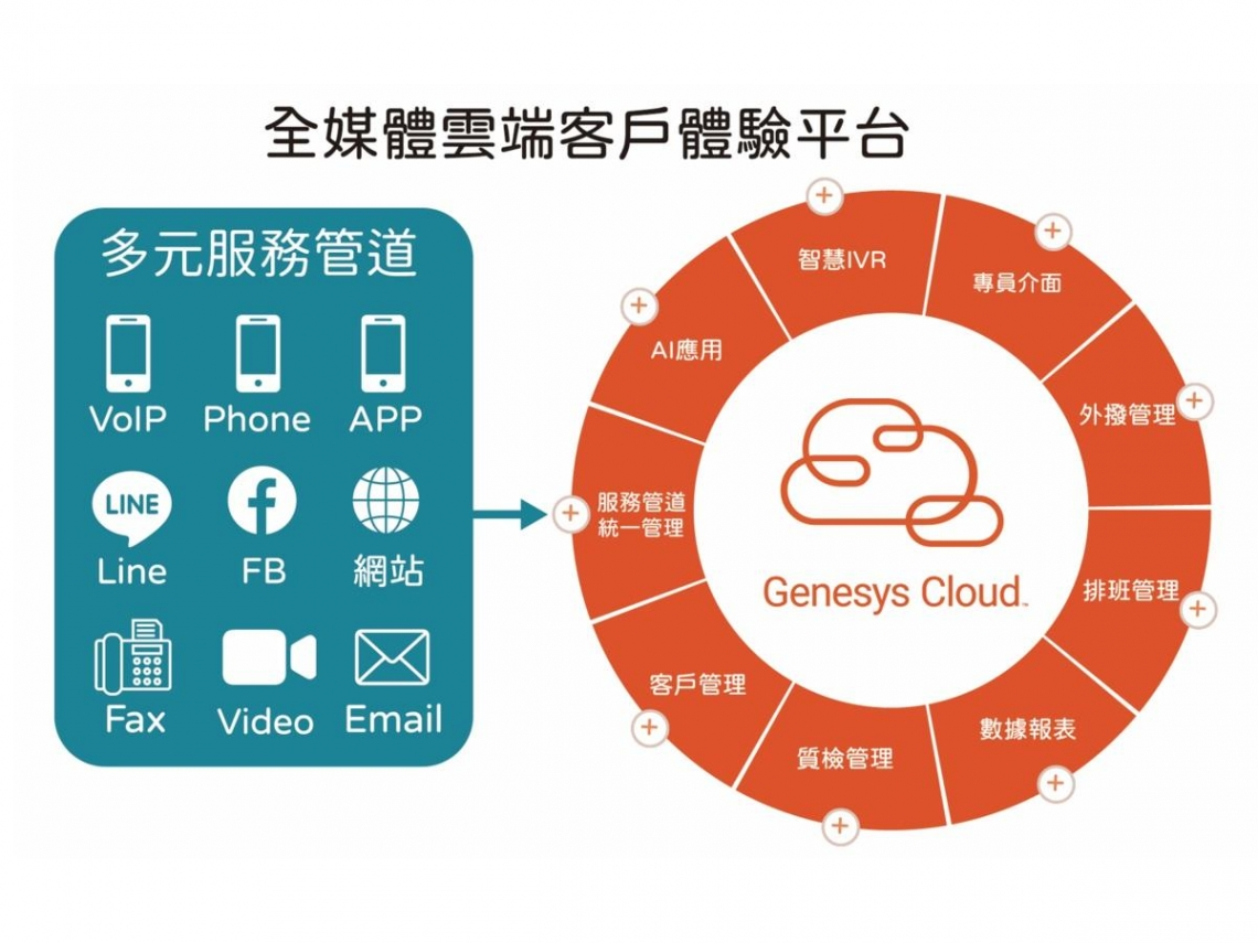 Genesys與德鴻科技攜手將AI技術導入客服系統 打造「最聰明」雲端客戶體驗中心