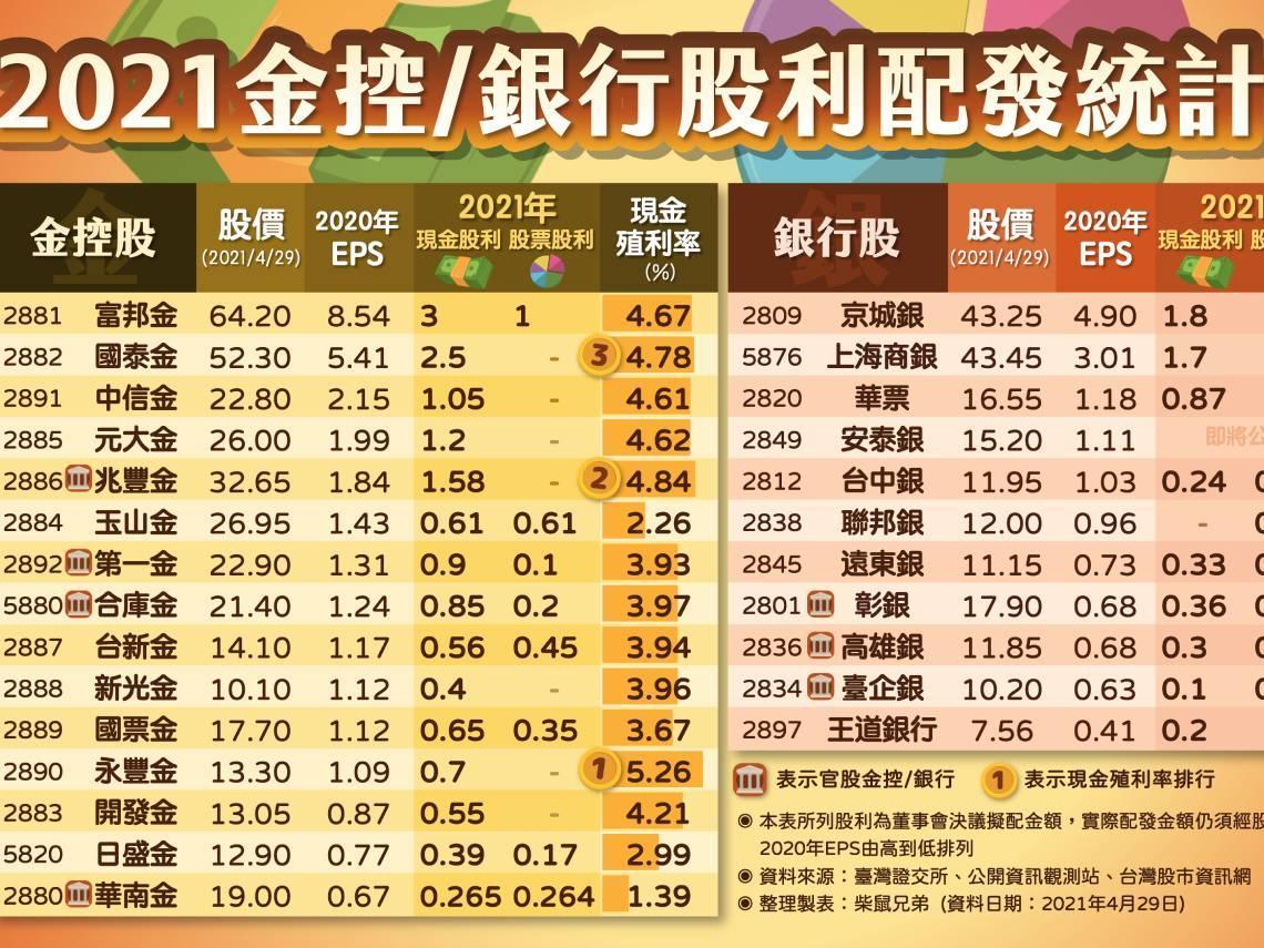 2021年存股決選!一張表看26檔金融股殖利率排行,兆豐金只排第2名,第1名殖利率最高5.26%