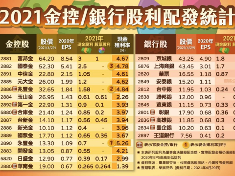逢低存股時候到!26檔金融股殖利率排行,兆豐金竟第2名,第1名最高5.26%