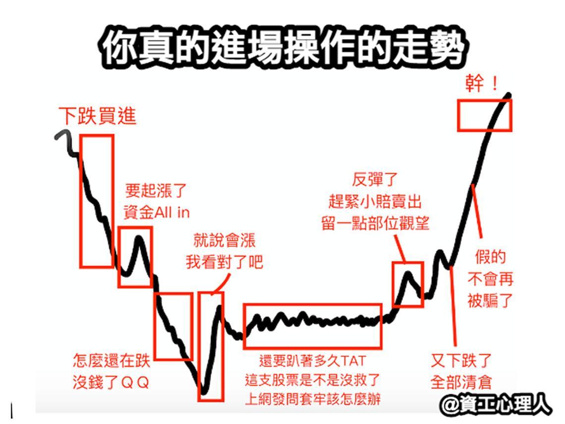 寫實到落淚!一張圖看「韭菜炒股心路歷程」:不要被去年三月的市況養壞了