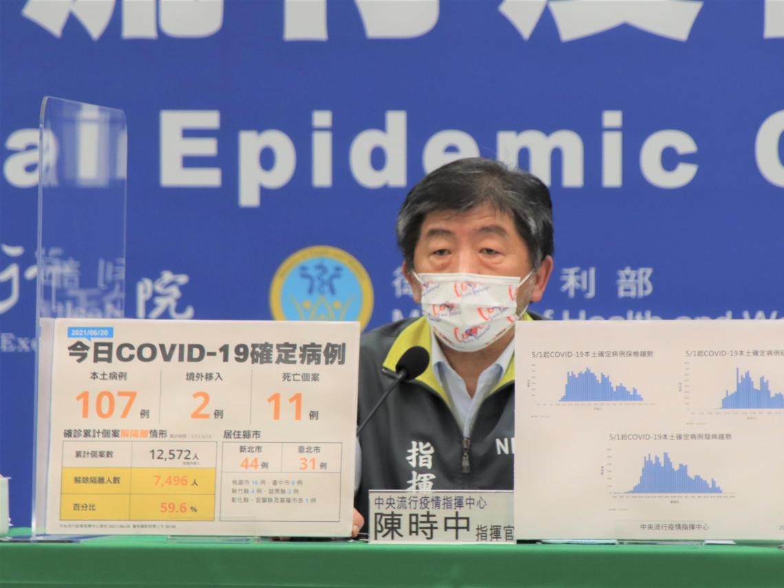 本土+107、死亡增11例》1個案驗出死後確診 「打疫苗亡」最新解剖結果出爐!