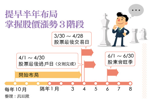 董監改選行情時程表