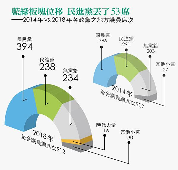 2014、18年各政黨地方議員席次