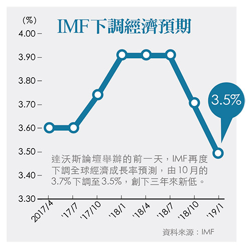 IMF下調經濟預期