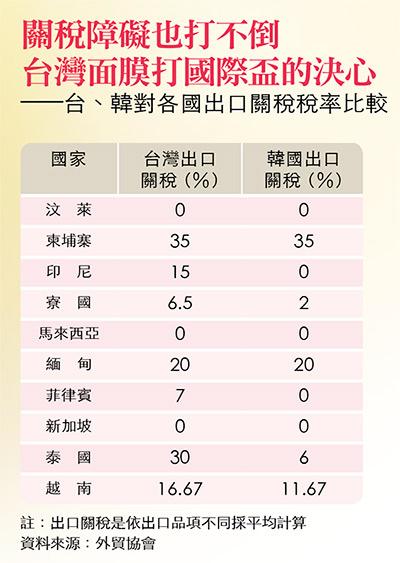 台韓對各國出口關稅比較