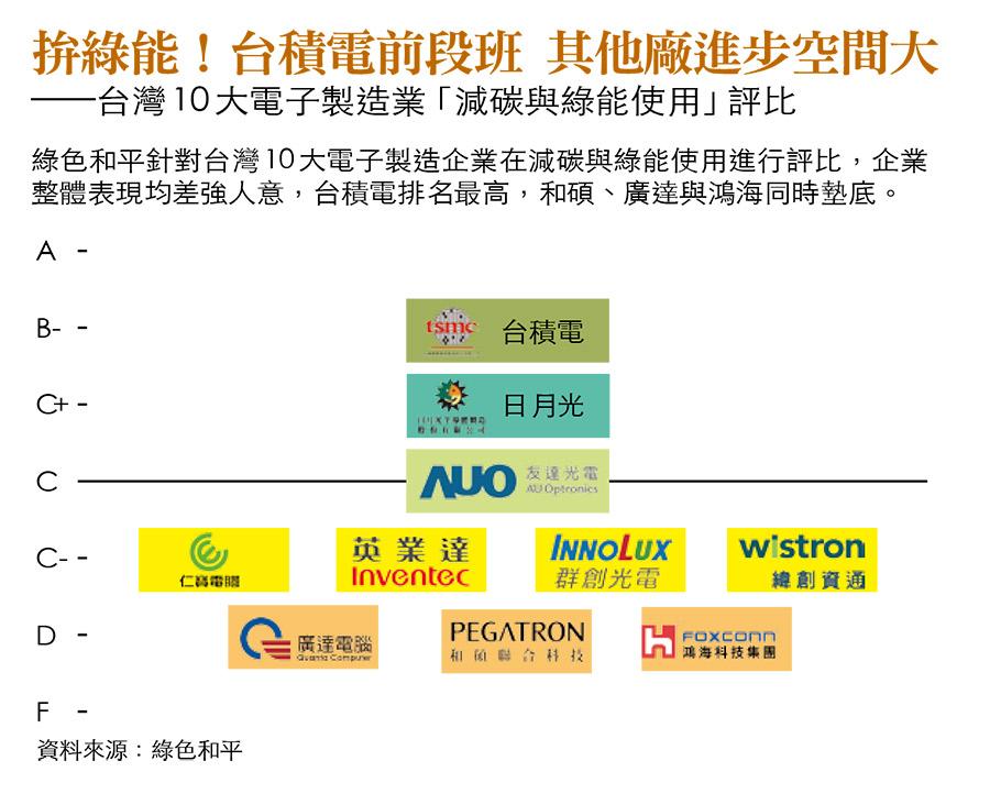 台灣電子業用綠能