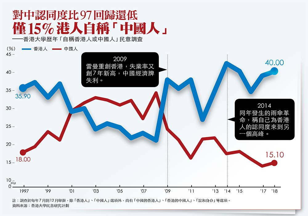 香港大學歷年自稱香港人或中國人民意調查