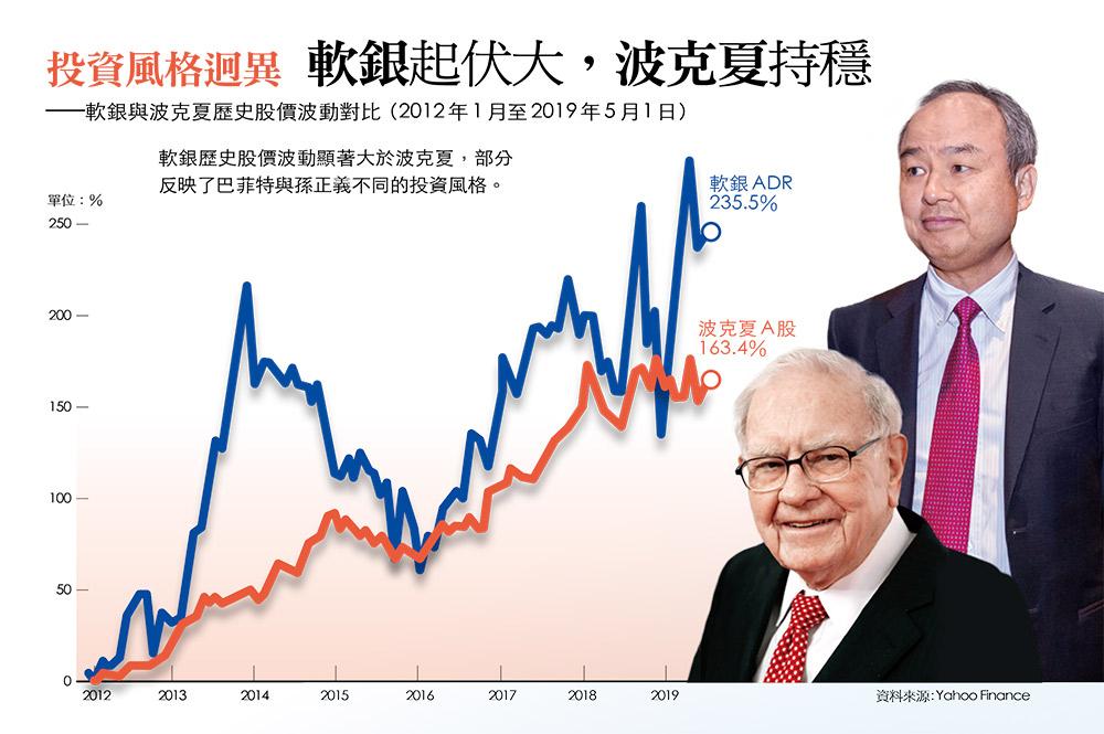 波克夏、軟銀股價