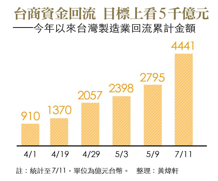 台灣製造業回流