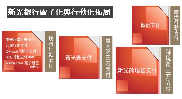 新光銀行電子化與行動化佈局