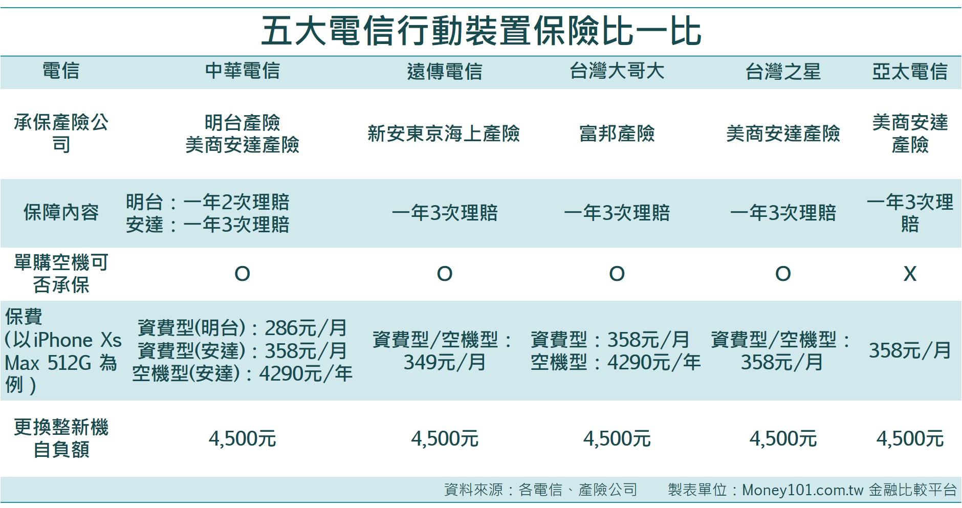 五大電信行動裝置保險比一比。