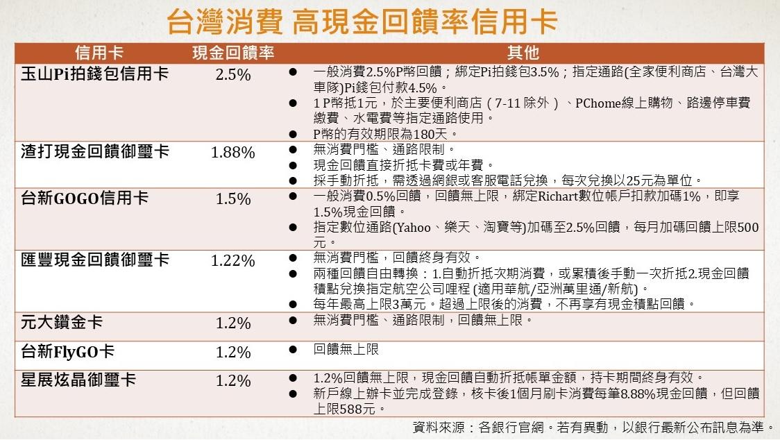 台灣消費 高現金回饋率信用卡