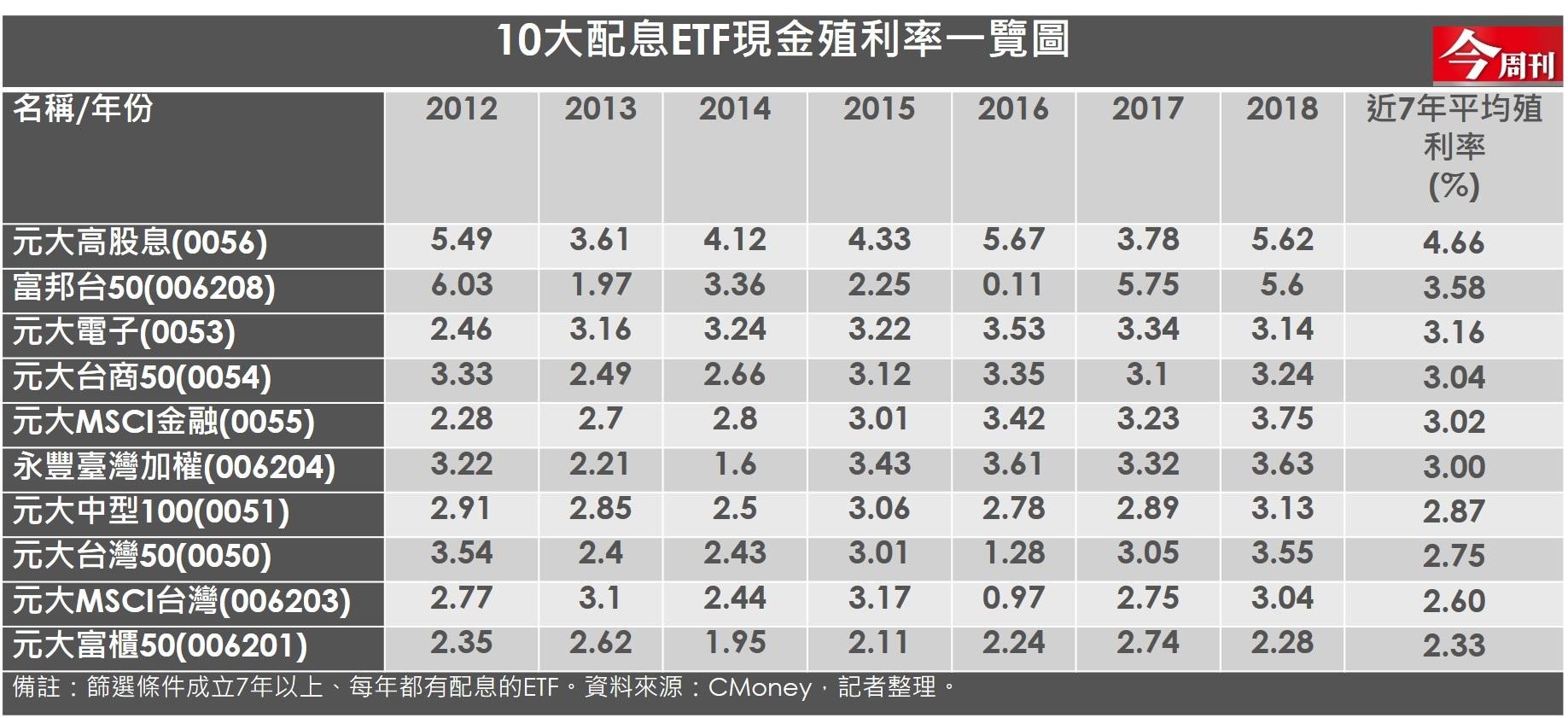 10大配息ETF現金殖利率一覽圖