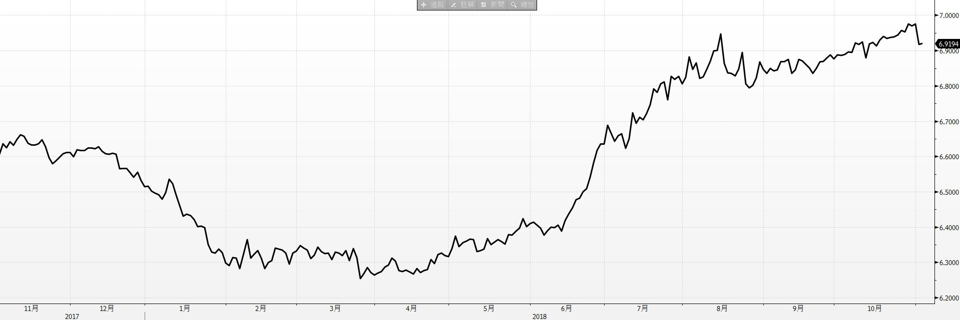 ▲美元兌人民幣一年來走勢。資料來源:Bloomberg(2017/11/1~2018/11/1)。