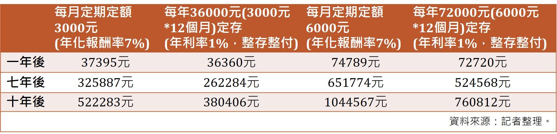 定存和定期定額投資比較表。