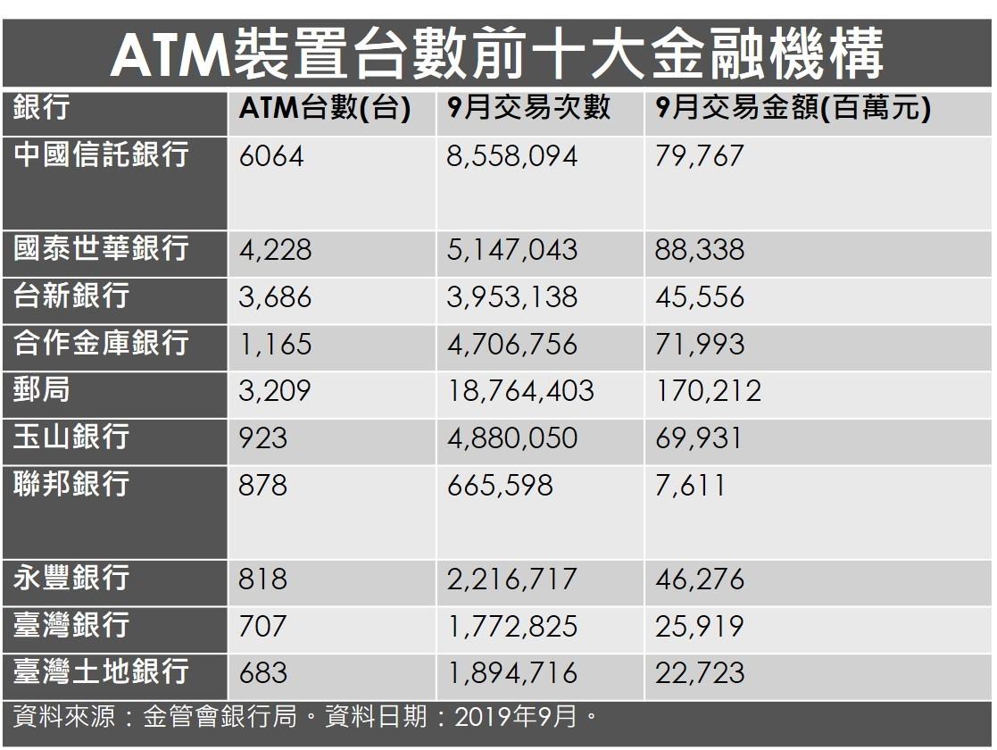 ATM裝置台數前十大金融機構。
