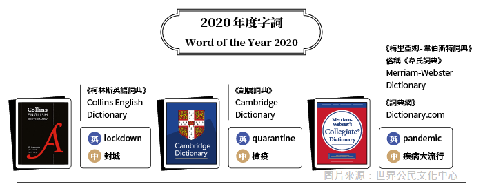 2020年度字詞