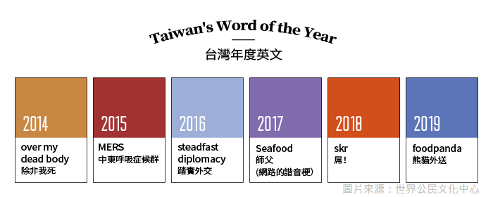 台灣年度英文