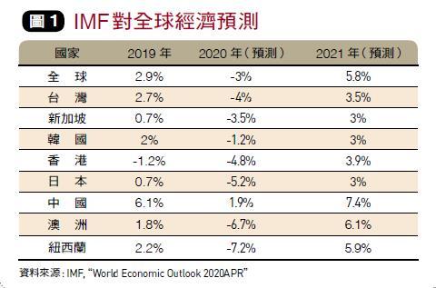全球經濟預測