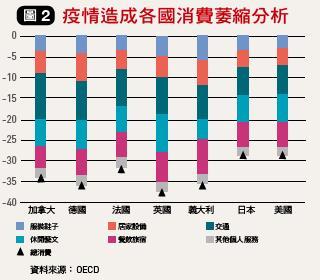 各國消費萎縮分析