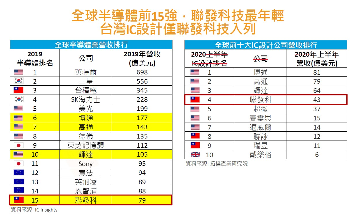 台灣IC產業排行