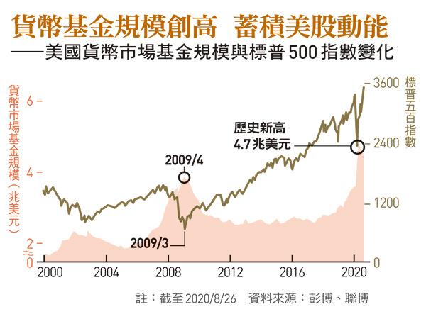 美國貨幣市場基金規模與標普500 指數變化