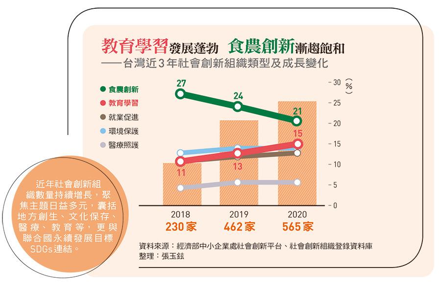 台灣近3 年社會創新組織類型及成長變化