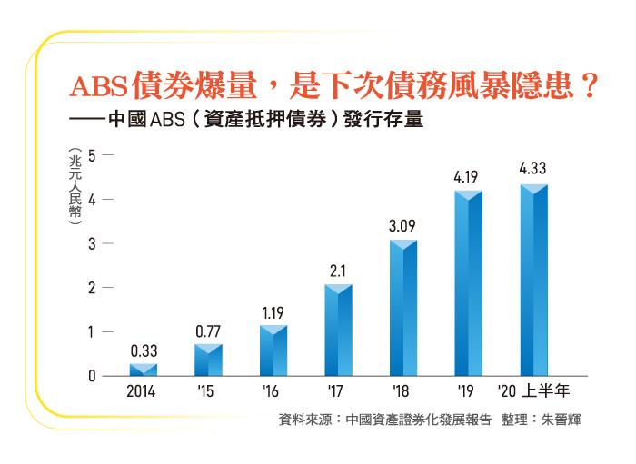 中國ABS(資產抵押債券)發行存量