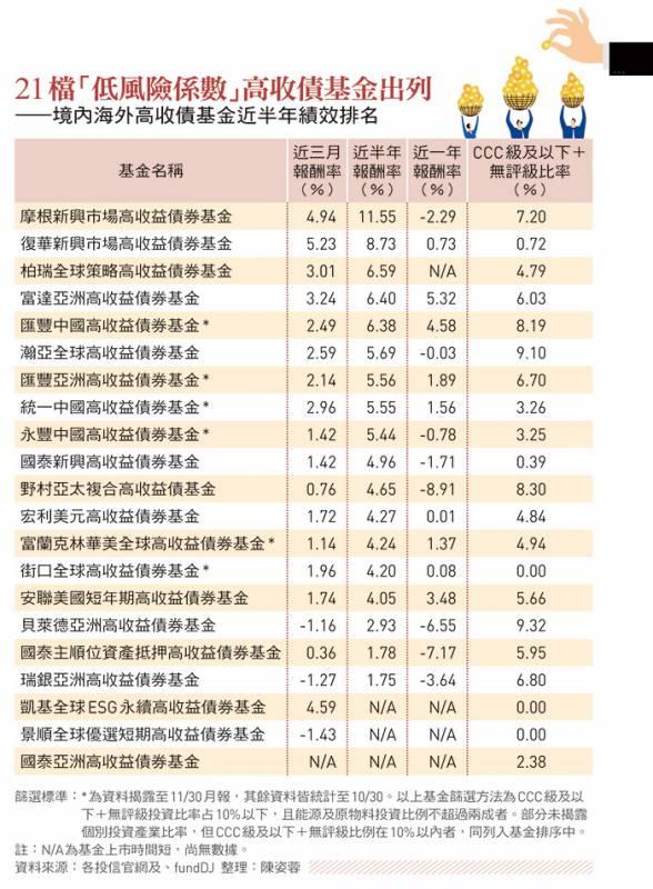 境內海外高收債基金排名