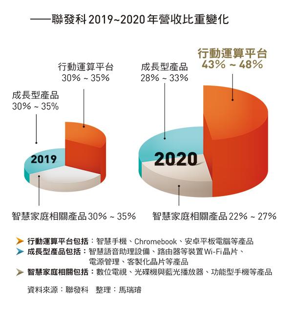 聯發科2019~2020年營收比重變化