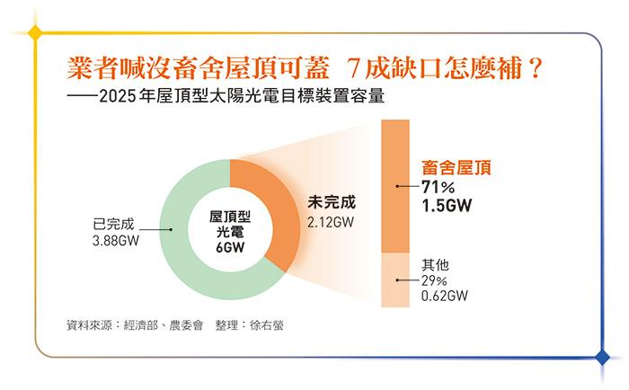 2025年屋頂型太陽光電目標裝置容量