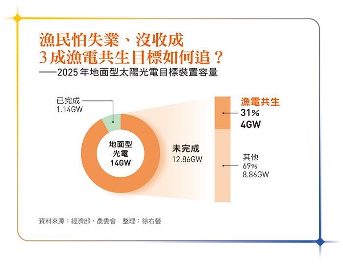 2025年地面型太陽光電目標裝置容量