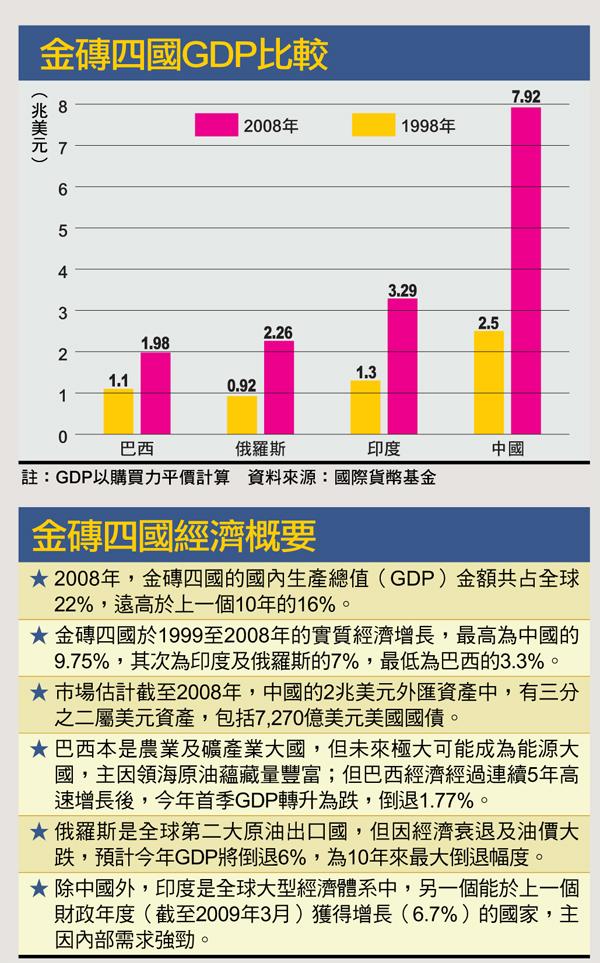 金磚四國GDP比較