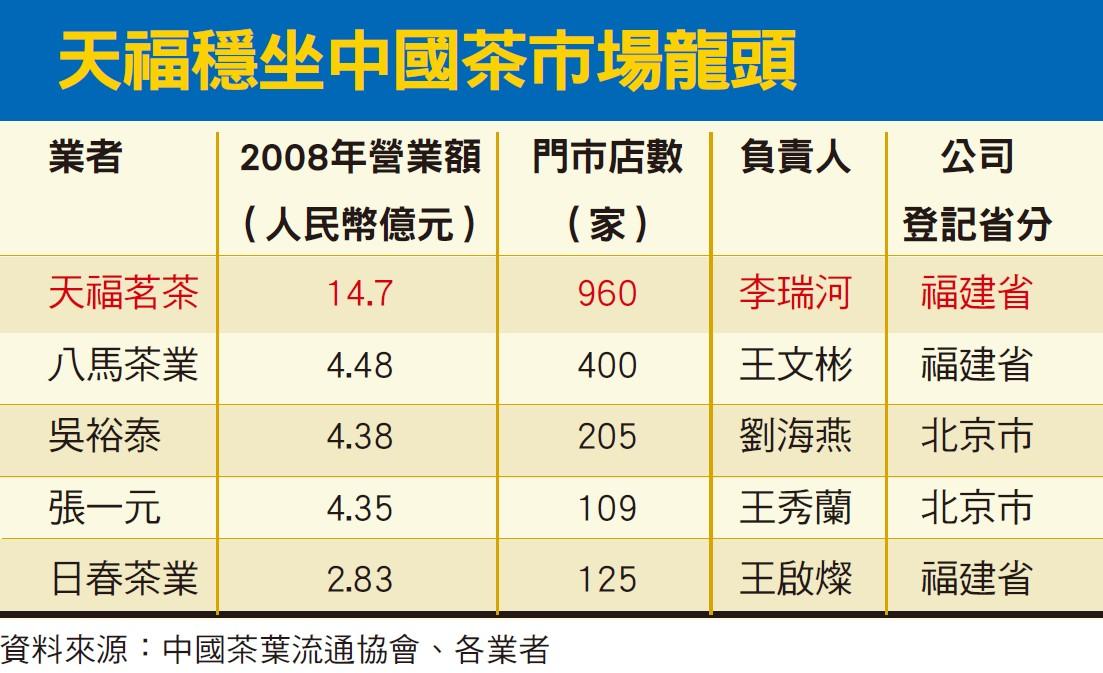 中國茶市場