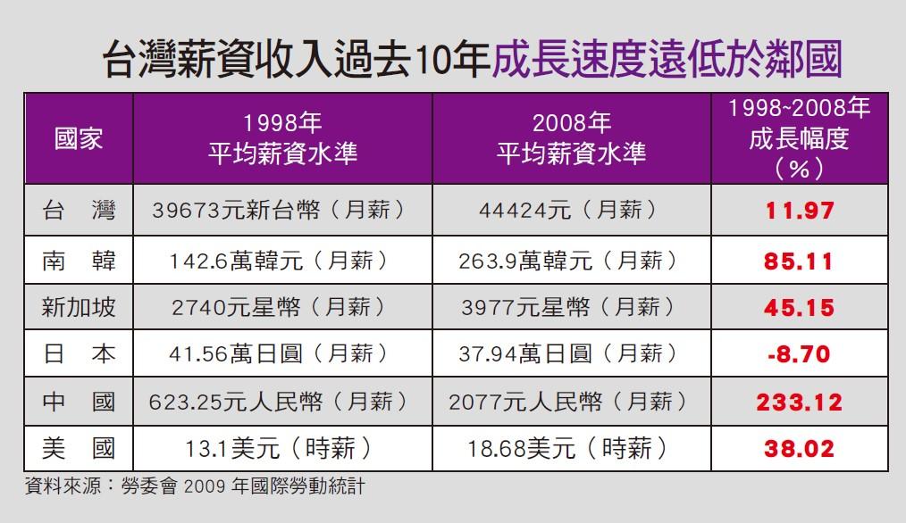 台灣薪資收入
