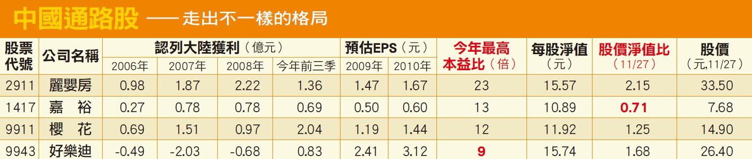 中國通路股