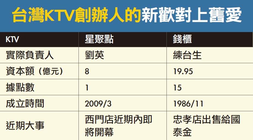 台灣KTV創辦人