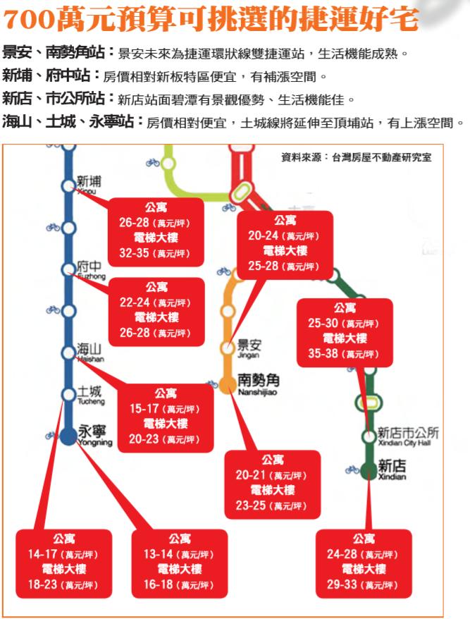 台北捷運線