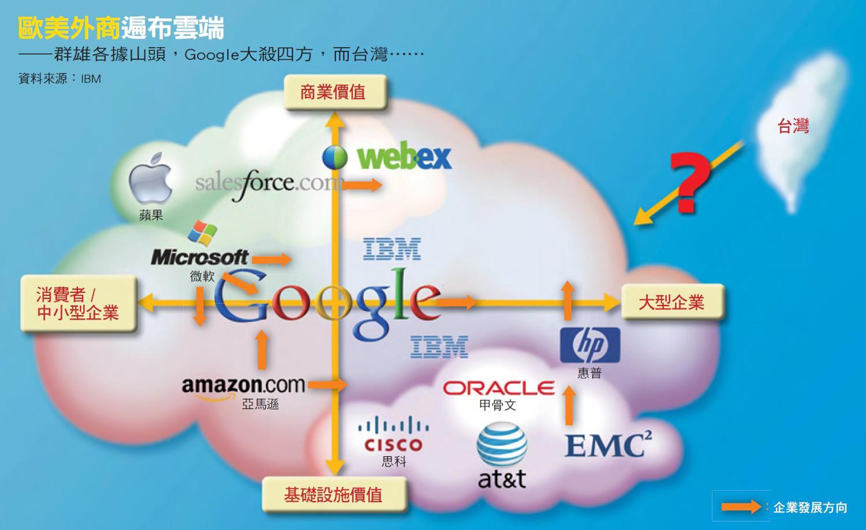 歐美外商遍布雲端