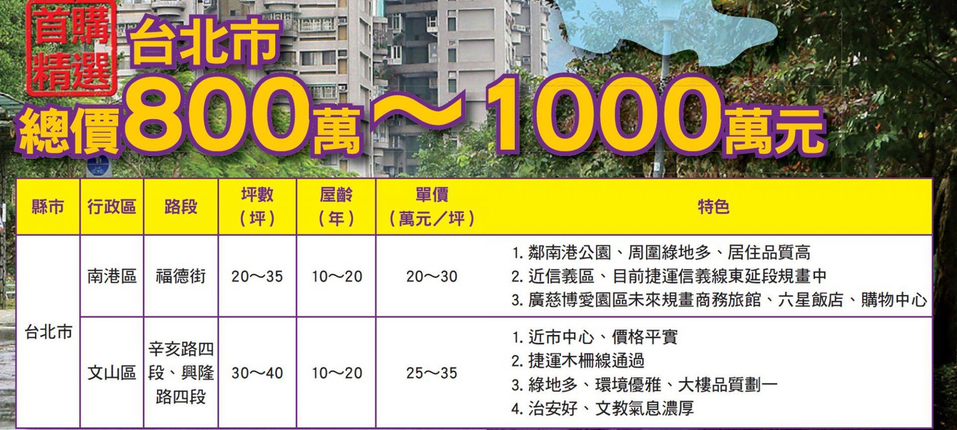台北800到1000萬房屋