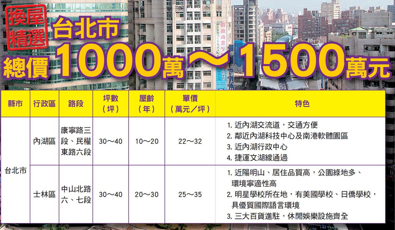 台北1000到1500萬房屋