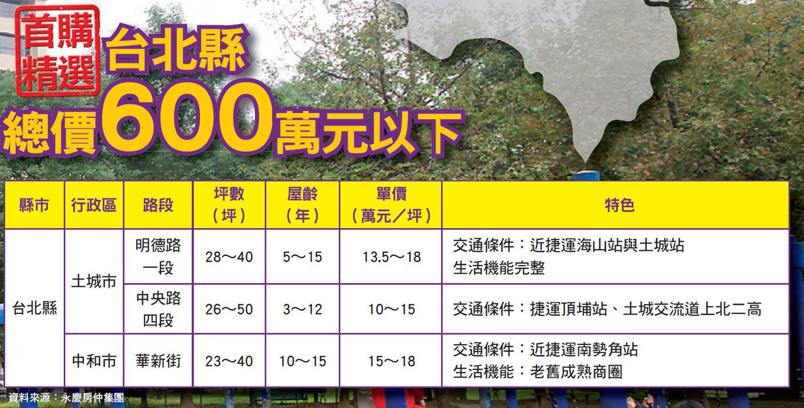 台北600萬以下房屋