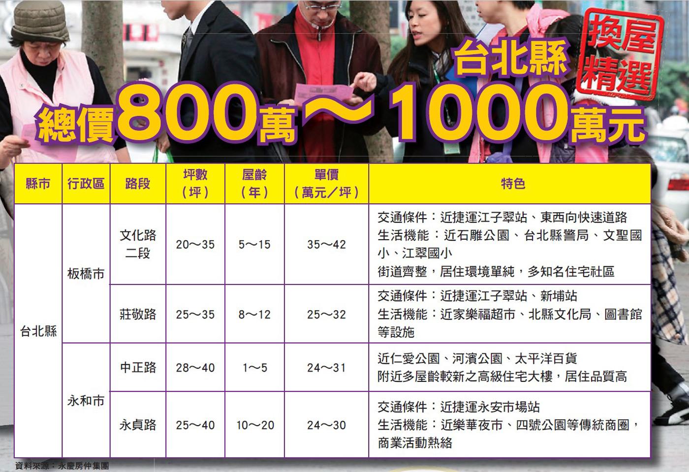台北縣房屋價格