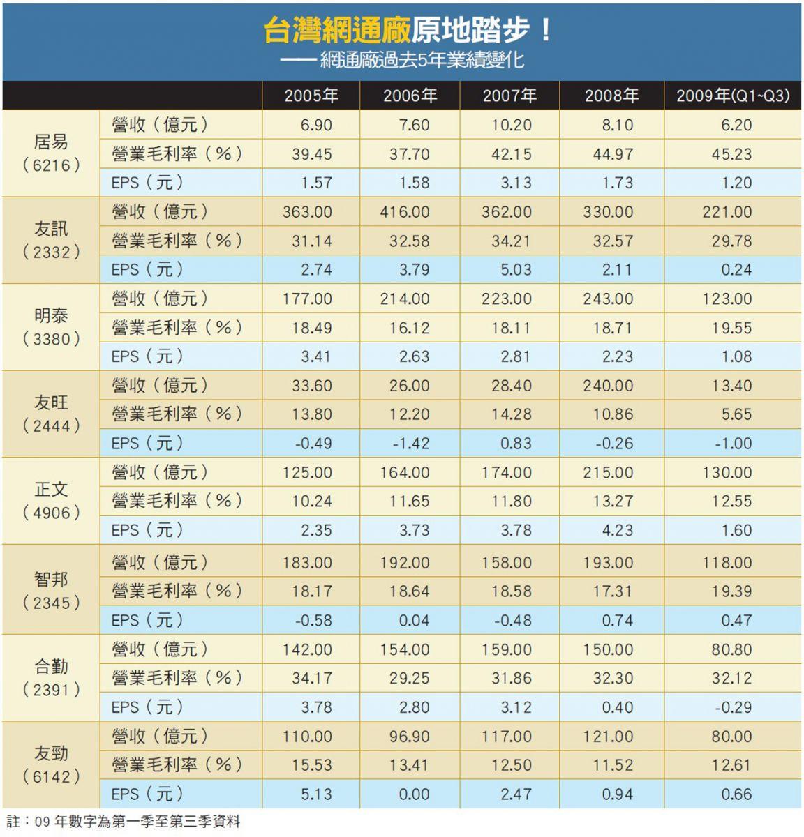 台灣網通廠業績變化