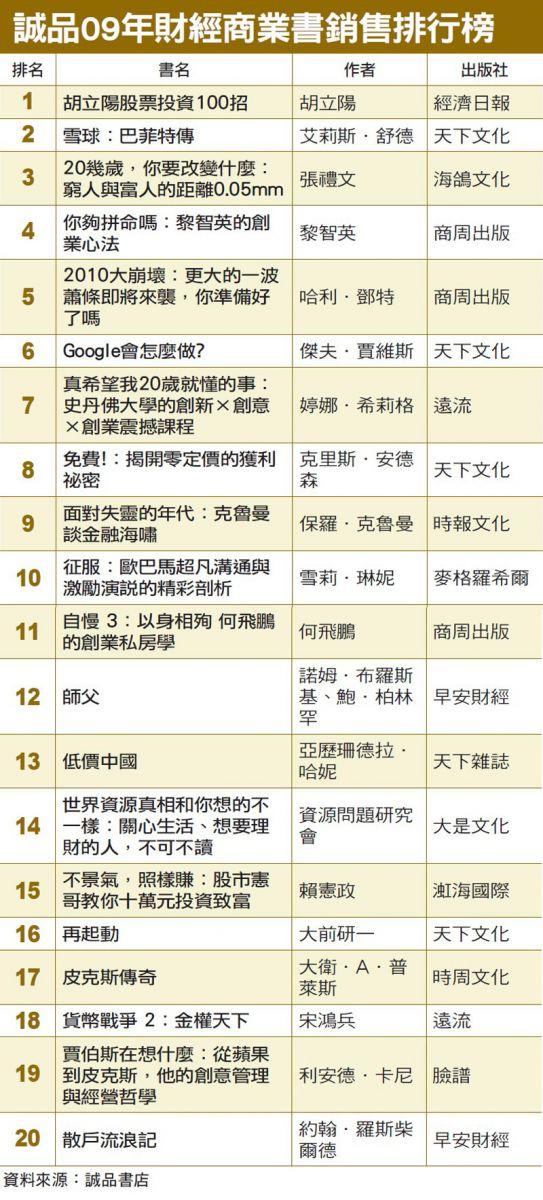 財經商業書銷售排行榜