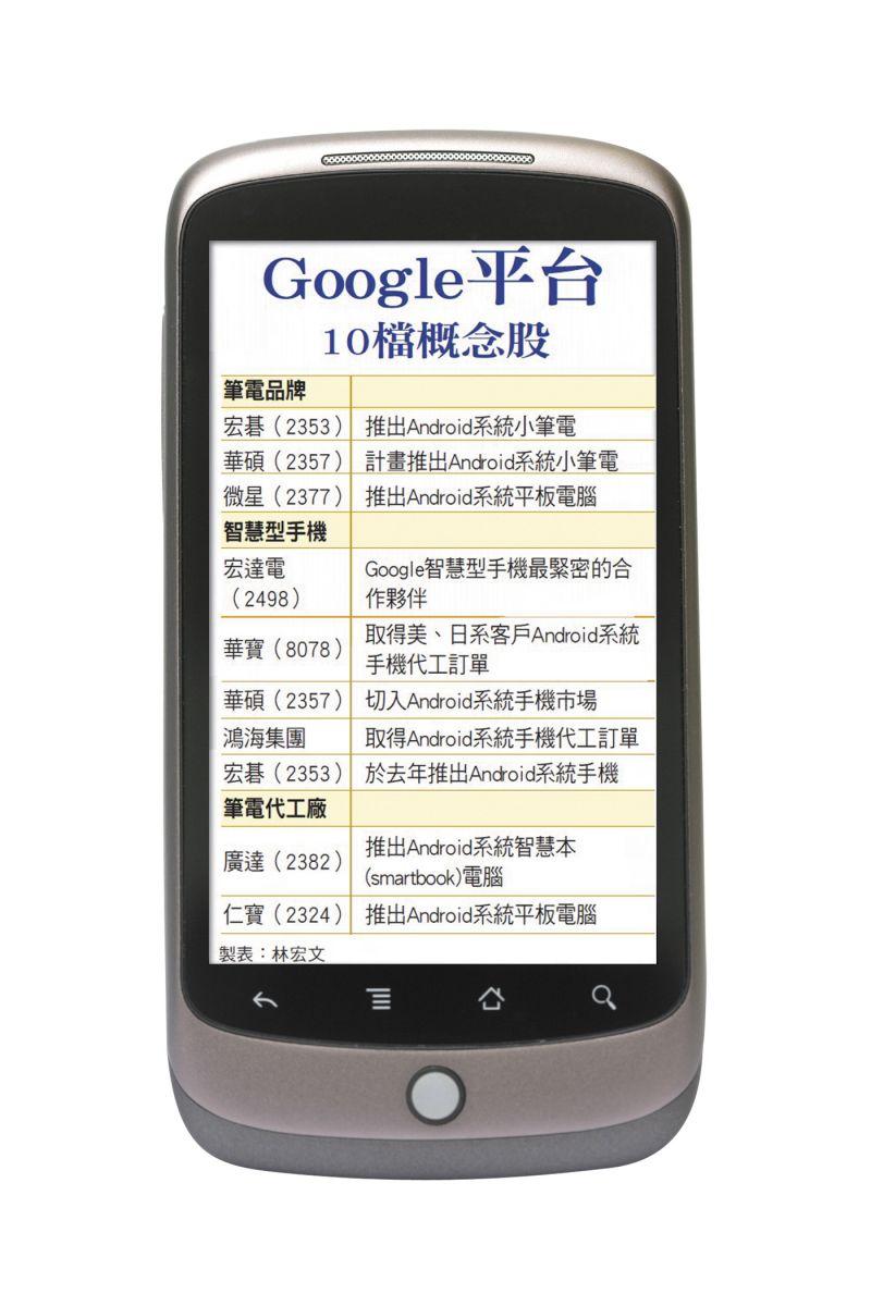 google平台