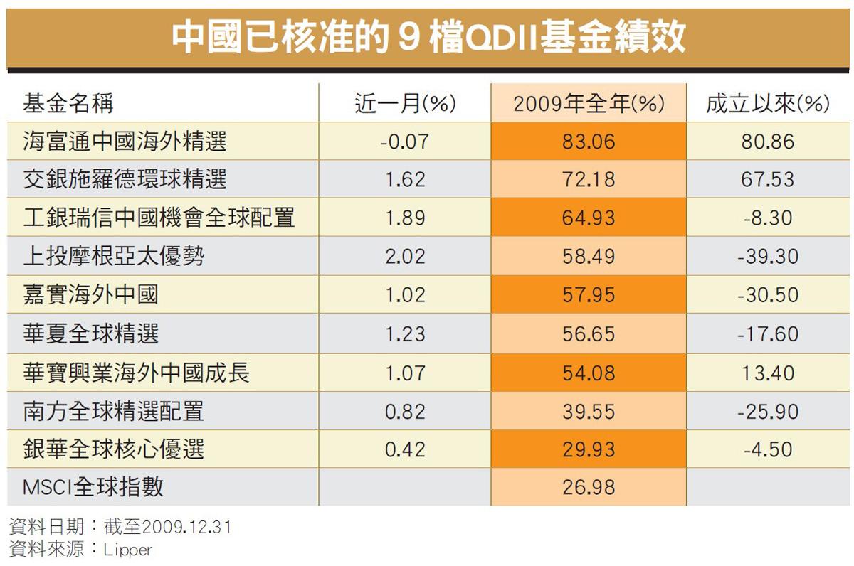 中國已核准的9檔QDII基金績效
