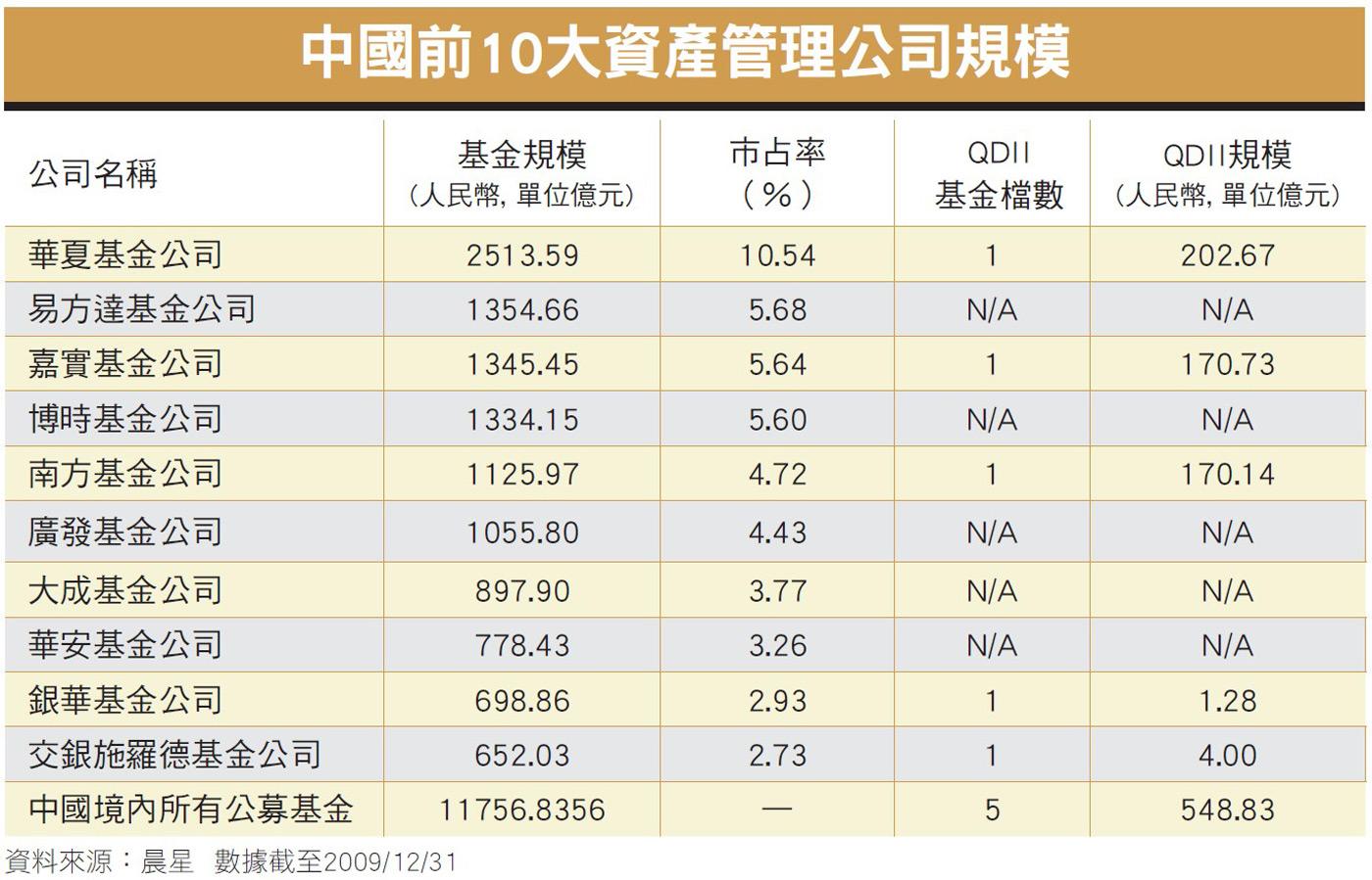 中國前10大資產管理公司規模