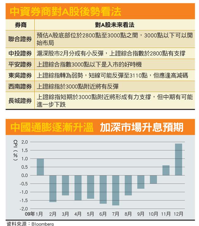 券商對股市看法及中國通貨膨脹